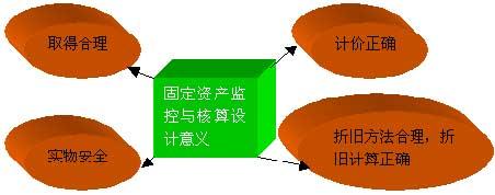 自考《会计制度设计》讲义(10)
