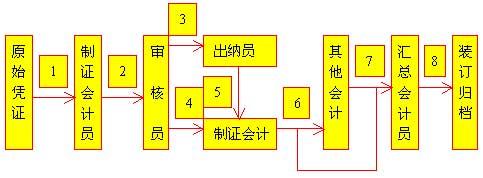 自考《会计制度设计》讲义(5)