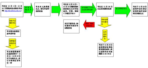 网上申请毕业流程图