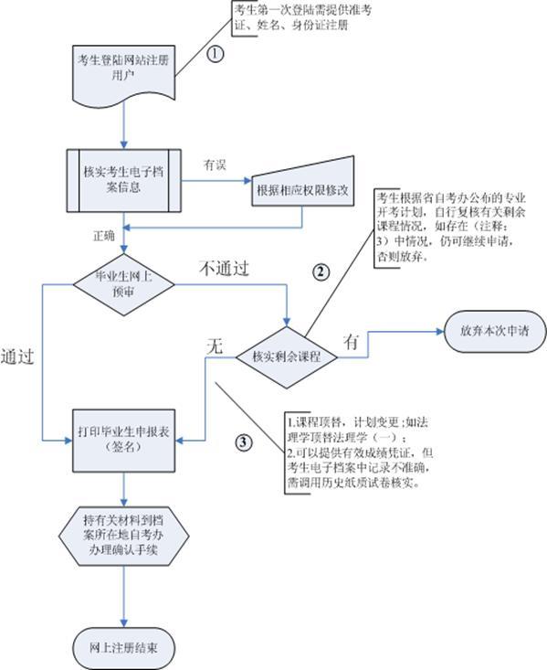 网上注册流程图