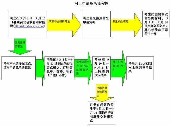 河北2010下半年自考申请免考流程图