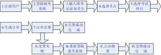 广东2012年4月自学考试报考说明