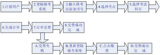 广东2012年7月自考报考事项操作说明