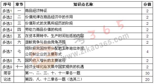 2019经济学自考题型_2019年广州自考政治经济学 财经类 网课收费