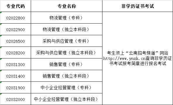 云南省第73次自学考试网上报名公告