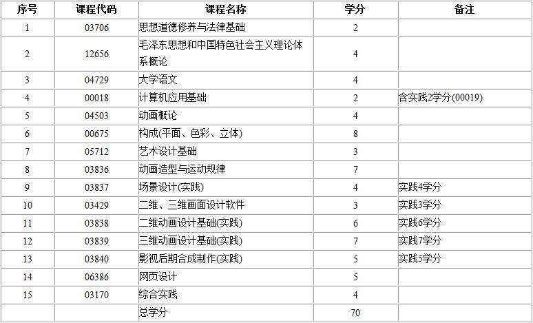 计算机nit成绩查询_2017年江西自考动画设计(专科)考试计划_自考365
