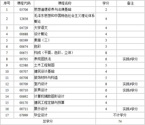 2017年江西自考室内设计(专科)考试计划