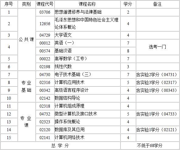 2017年江西自考计算机及应用(专科)考试计划
