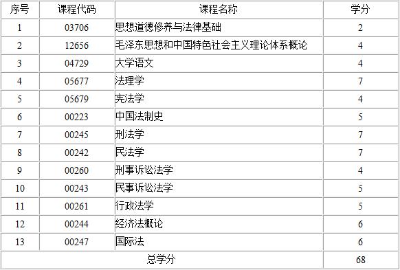 2017年江西自考法律(专科)考试计划