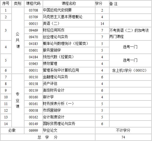 2017年江西自考会计(本科)考试计划