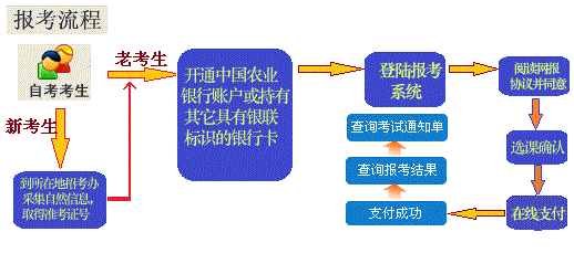 2020年4月黑龙江网上自考报名流程1