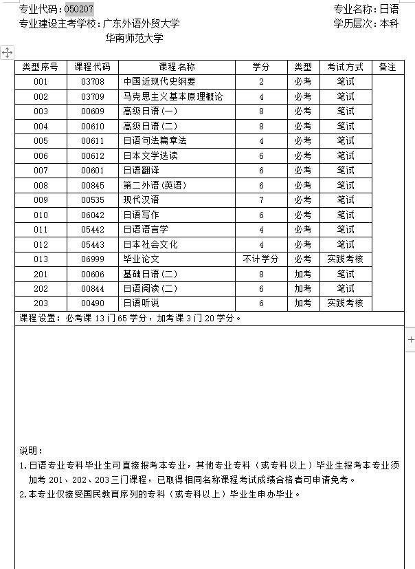 华师2020年下半年自考日语本科专业计划