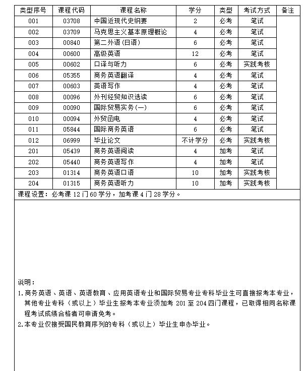 华师2020年下半年自考商务英语本科专业计划
