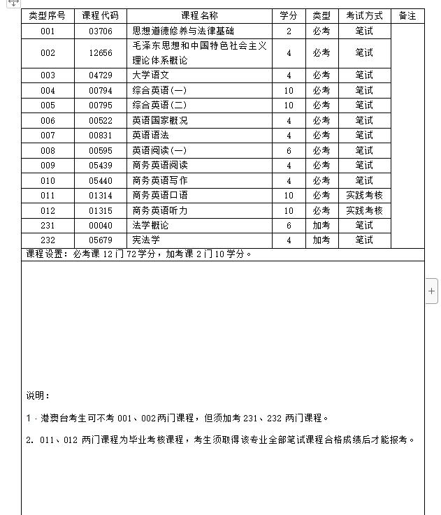 华师2020年下半年自考商务英语专科专业计划