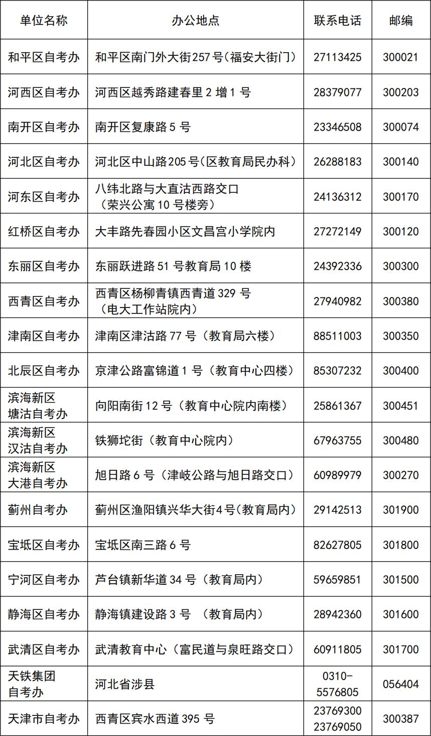 2021年4月天津自考报考政策咨询电话