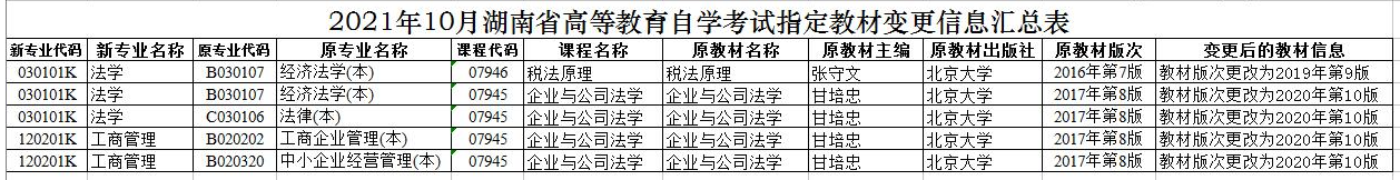 2020年10月湖南自考指定教材变更信息汇总表