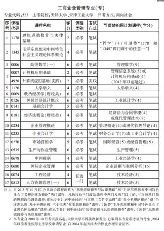 2021年10月天津自考专业计划