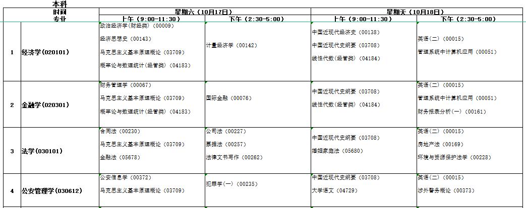 2021年10月安徽自考笔试课程安排