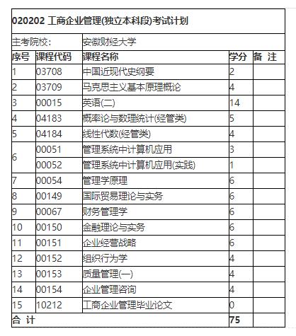 2021年10月安徽自考专业计划