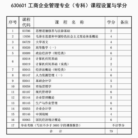 2021年10月重庆自考专业计划