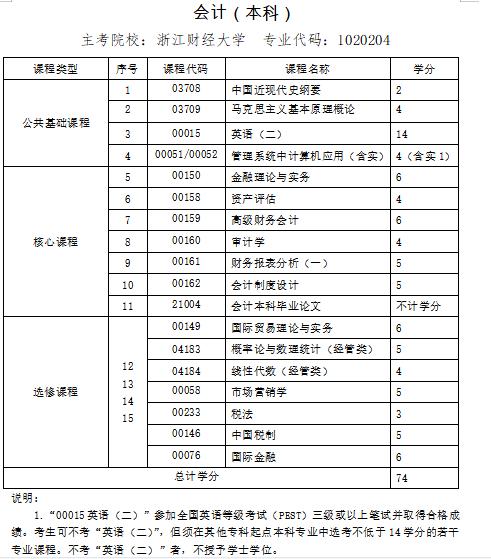 2021年10月浙江自考专业计划
