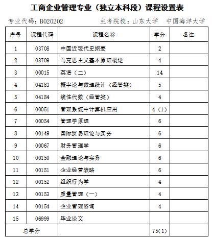 2021年10月山东自考专业计划