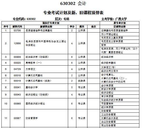 2021年10月广西自考专业计划