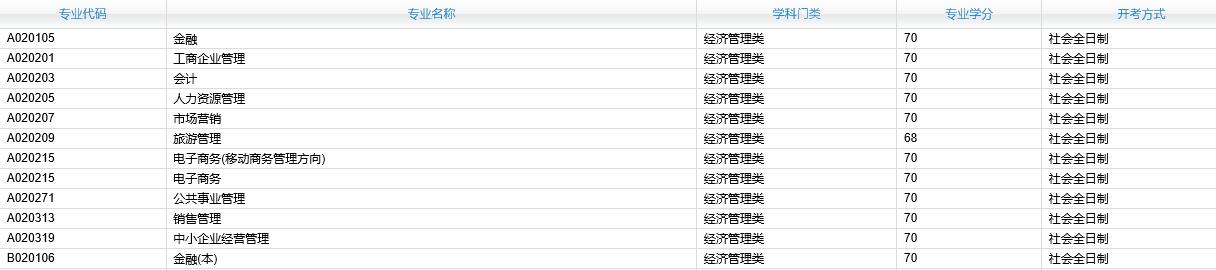 2021年4月湖南自考专业计划