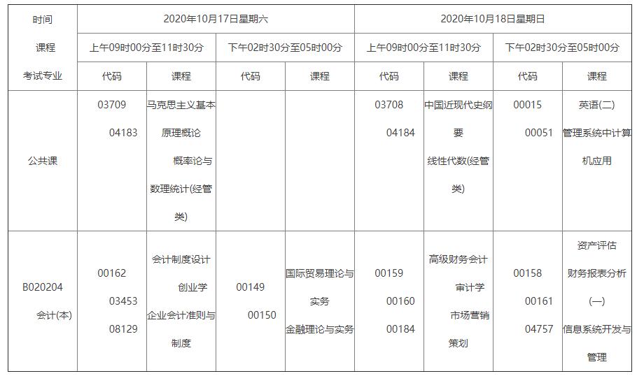 2020年10月湖南自考课程考试安排