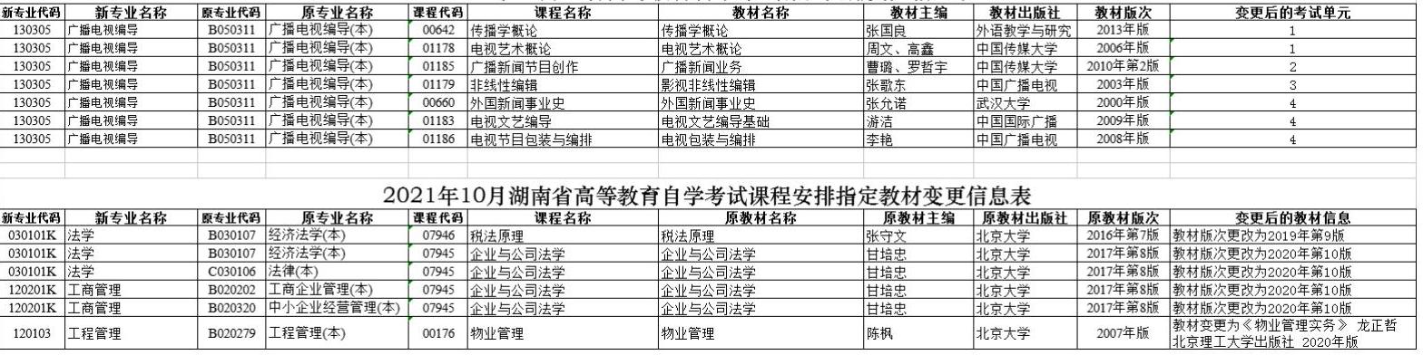 2021年10月湖南自考指定教材变更信息汇总表