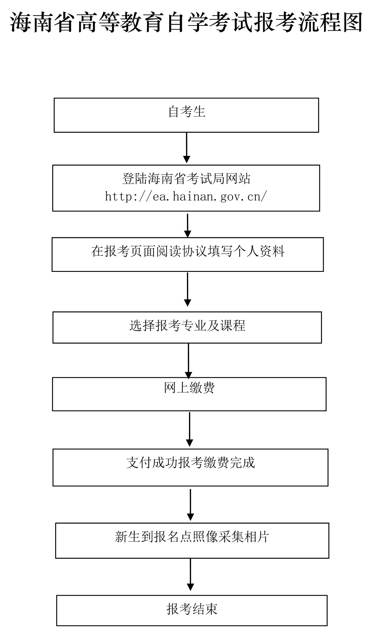 2021年10月海南网上自考报名流程