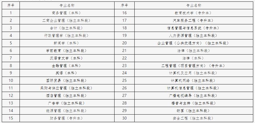 2021年下半年北京自考毕业论文(设计)申报专业
