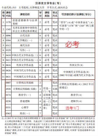 2021年10月天津自考汉语言文学专科专业计划