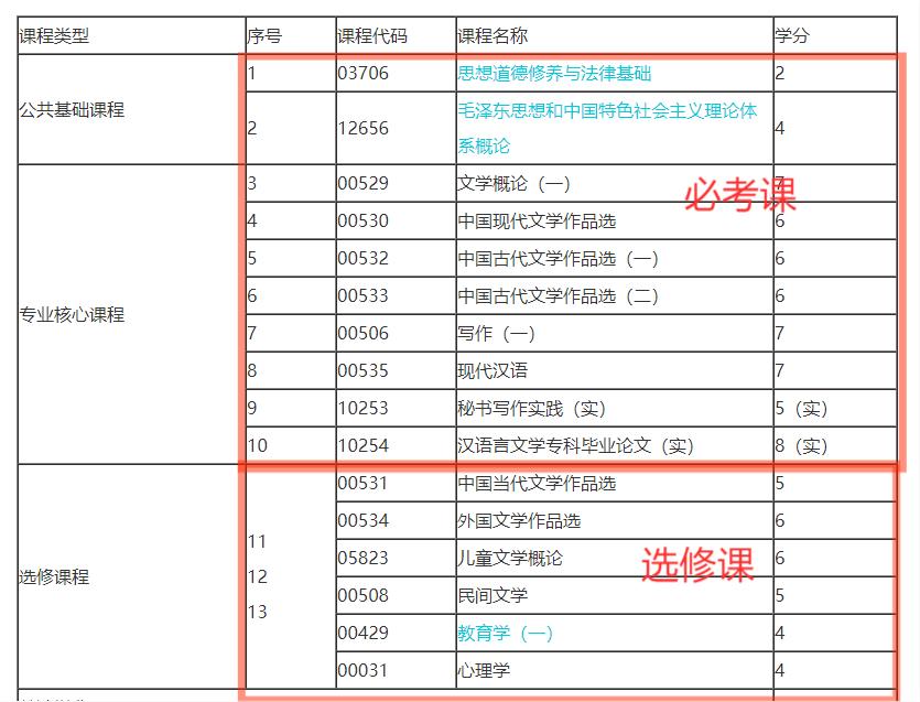 2021年10月浙江自考汉语言文学专科专业计划