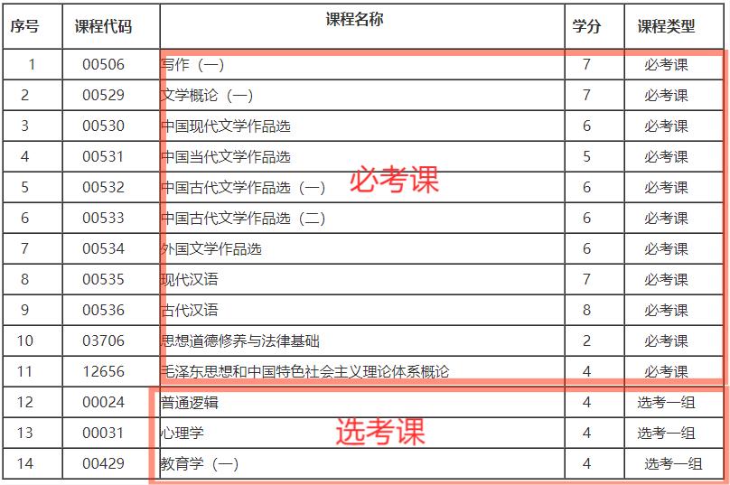 2021年10月吉林自考汉语言文学专科专业计划