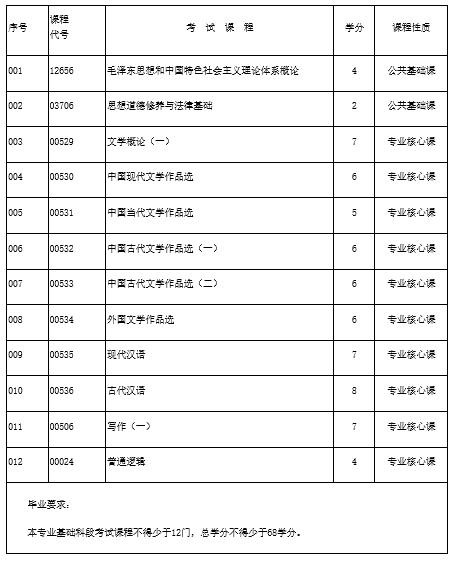 2021年10月海南自考汉语言文学专科专业计划