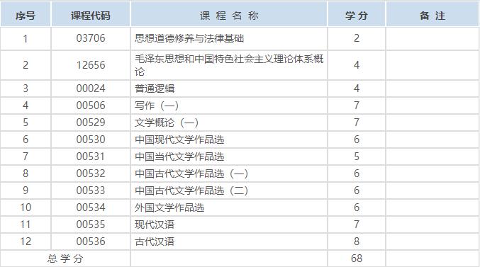 2021年10月甘肃自考汉语言文学专科专业计划