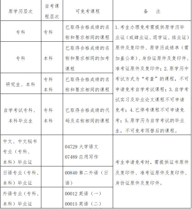 广东凭前置学历申请免考自学考试课程一览表