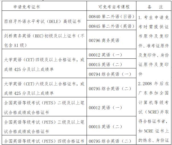 广东凭等级证书免考自学考试课程一览表1