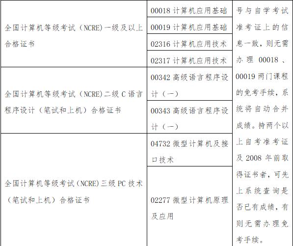 广东凭等级证书免考自学考试课程一览表2