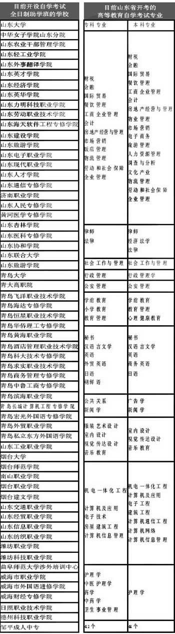 山东高教自学考试简介及热点问题解答