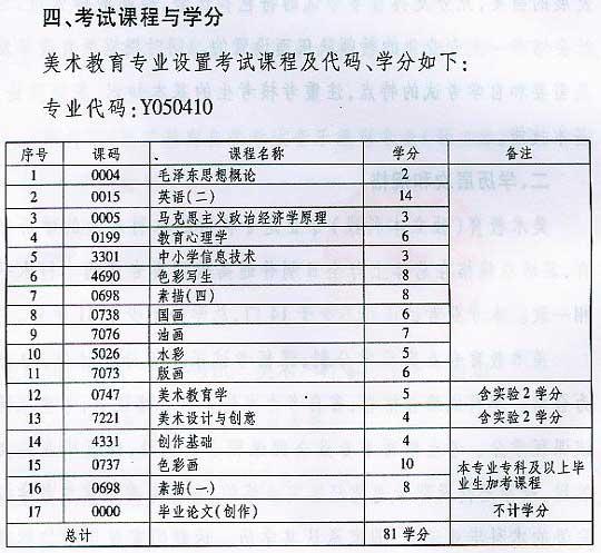 四川自学考试美术教育专业考试计划