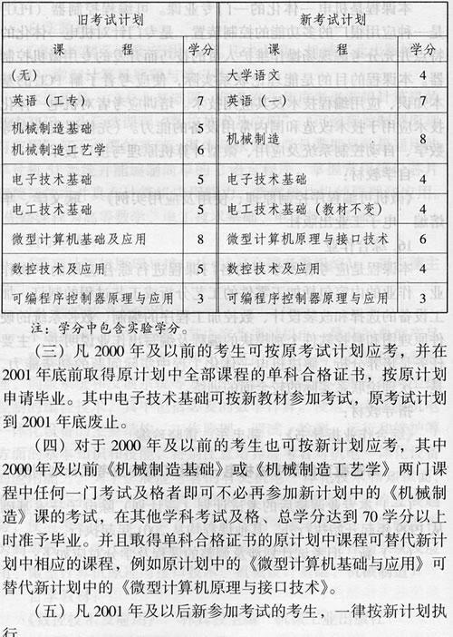 云南自考机电一体化工程专业考试计划