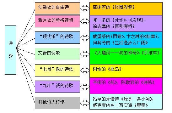 中国现代文学作品选知识结构图